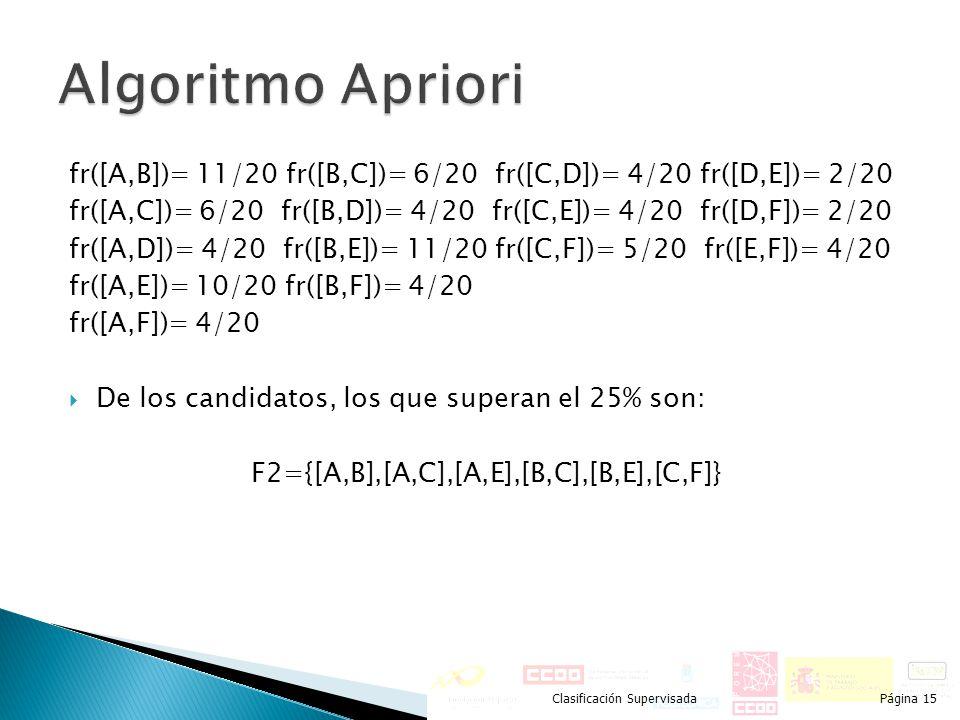 F2={[A,B],[A,C],[A,E],[B,C],[B,E],[C,F]}